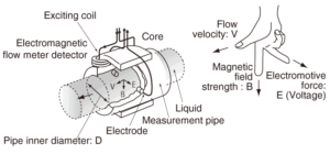 How-does-a-magnetic-flow-meter-work